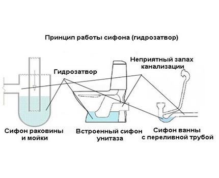 Water seal circuit