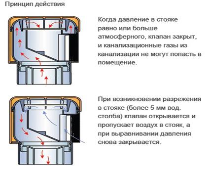 How the vacuum valve works