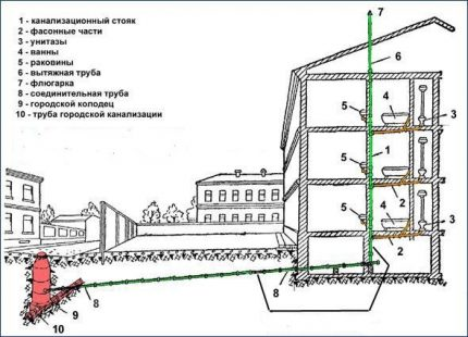 Ventilation in high-rise buildings