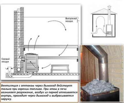 Ventilation de cheminée