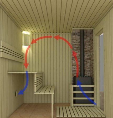 Schéma de ventilation du sauna