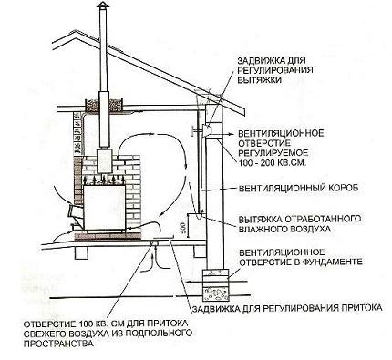 Le schéma de ventilation dans le bain
