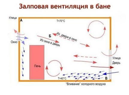 Schéma de ventilation Volley