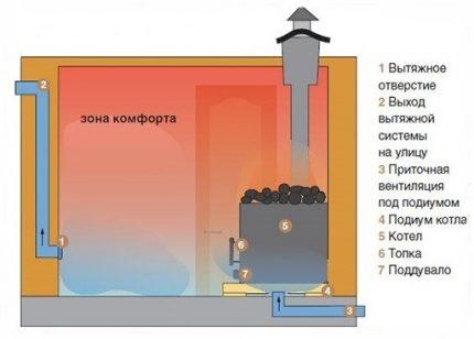 Schéma de ventilation naturelle