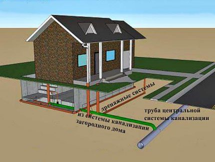 Sewerage of a private house