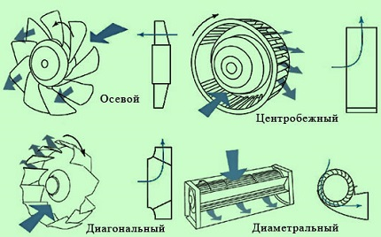 Types of fans by design