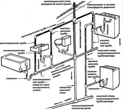 Scheme of the sewage system in the house