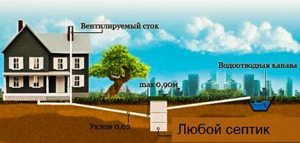 Simple scheme of external sewage