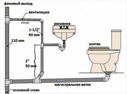General scheme of the sewage system