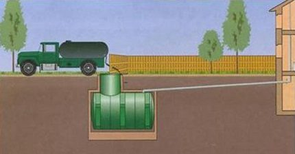 Features of septic tank cleaning