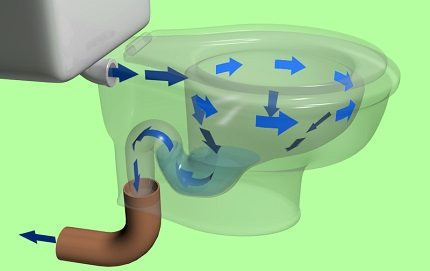 The principle of operation of the toilet