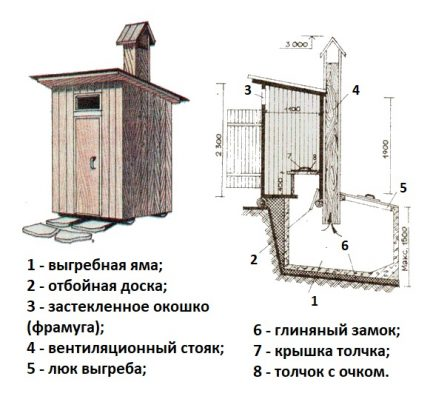 Drawing of a country toilet with a pit