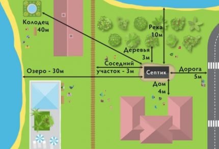 Septic tank layout