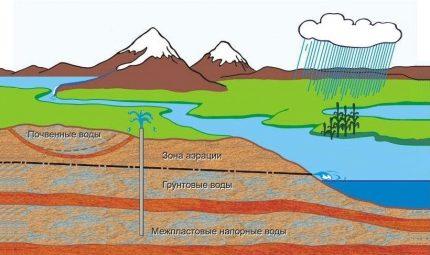 Groundwater pattern