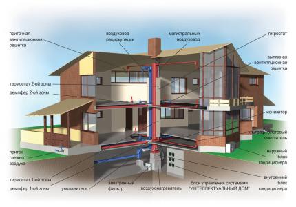 Types de systèmes de ventilation