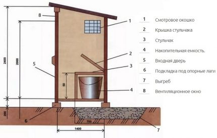 Drawing of a dry closet for a summer residence