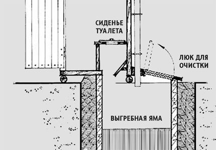 Drawing of a country toilet of a hut with a cesspool
