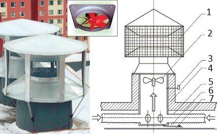 Déflecteur avec ventilateur