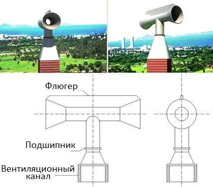 Déflecteur rotatif
