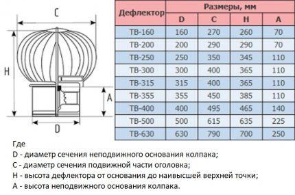 Dimensions du déflecteur thermique