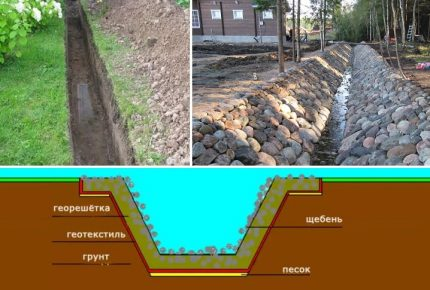 Do-it-yourself easiest way to arrange outdoor drainage on a garden plot