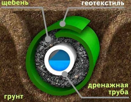 Slēgta kanalizācijas shēma