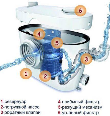 Kanalizacijos įrengimo schema