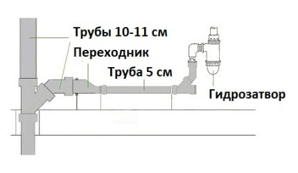 Pipe layout