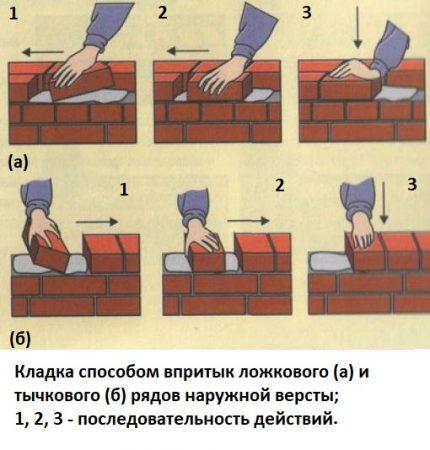 Brick technology