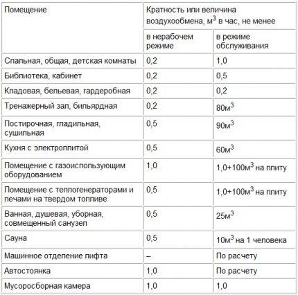 Air exchange indicator table