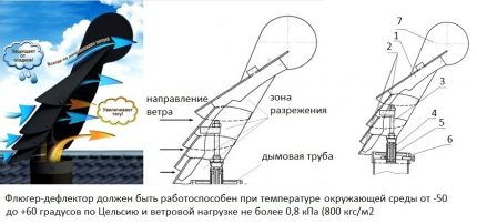Aileron rotatif