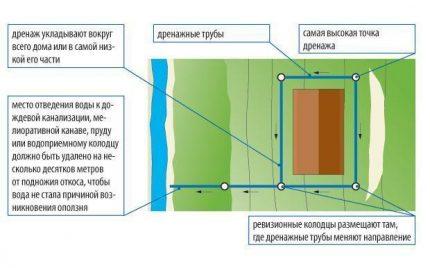 Wall drainage device diagram