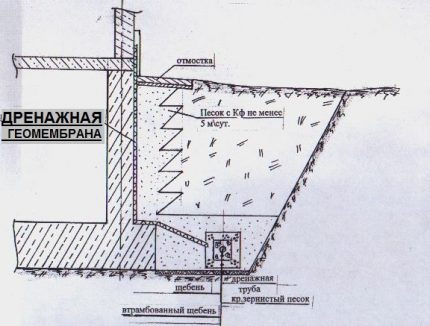 Benefits of installing a geomembrane