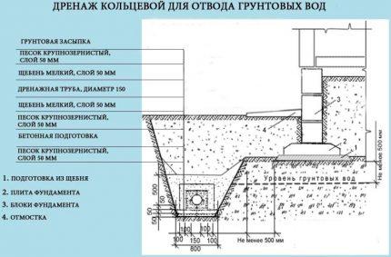 Gredzena kanalizācijas shēma