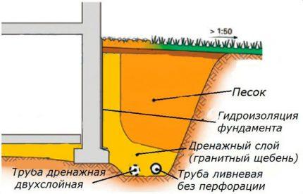 Sienu kanalizācijas shēma