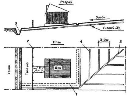 Virsmas kanalizācijas shēma