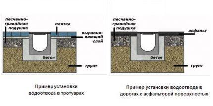 Drenāžas paplāšu uzstādīšanas shēma