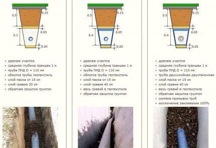 Apbedītas kanalizācijas iespējas