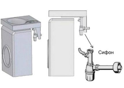 Washbasin drain with washer
