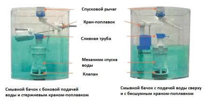 The principle of operation of the drain tank