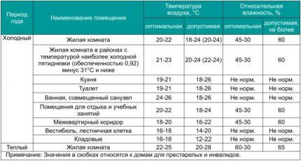 Humidity rates