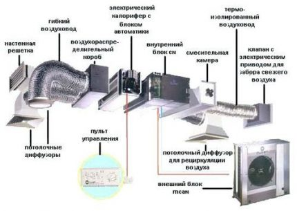 Ventilation mécanique
