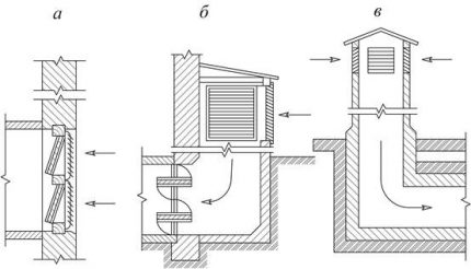 Ventilation générale