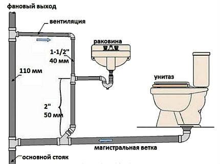 Sewer ventilation loop