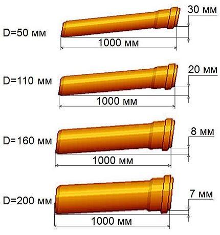 Sewage Slope Design Data