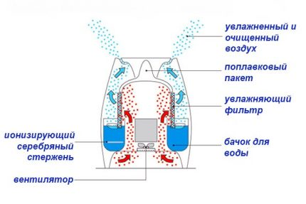Conventional humidifier device