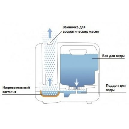 Steam humidifier device