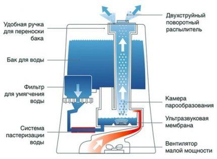 Ultraskaņas mitrinātāja shēma