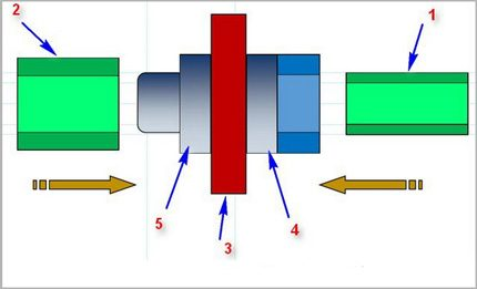 Couplage brasage de tuyaux en polypropylène