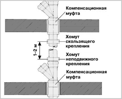 Location of mounting clamps